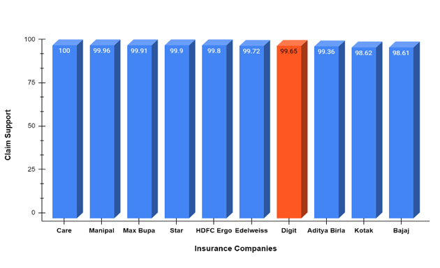 10 Insurance Companies With Highest Claim Support