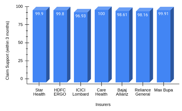 Claim support percentage of 7 top insurers