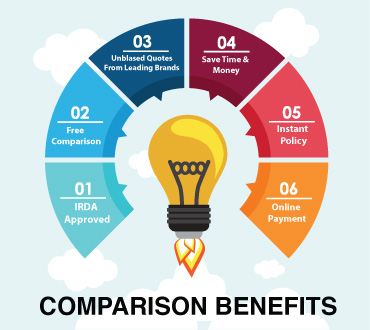 Comparison Benefits