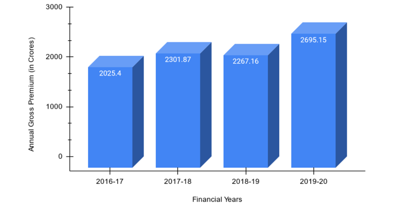 Annual Gross Premium of ICICI Lombard for FV 2016-20