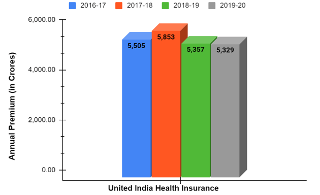 Annual Gross Premium of United India Health Insurance from 2016-2020