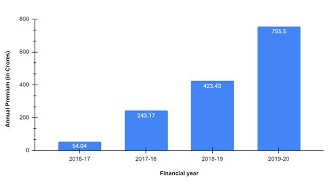 Annual Premium of Aditya Birla Health Insurance Company from 2016-2020
