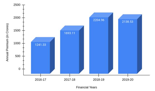 Annual Premium of Bajaj Allianz - 2016-20