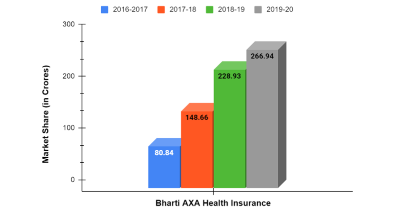 Annual Premium of Bharti AXA from 2016-2020