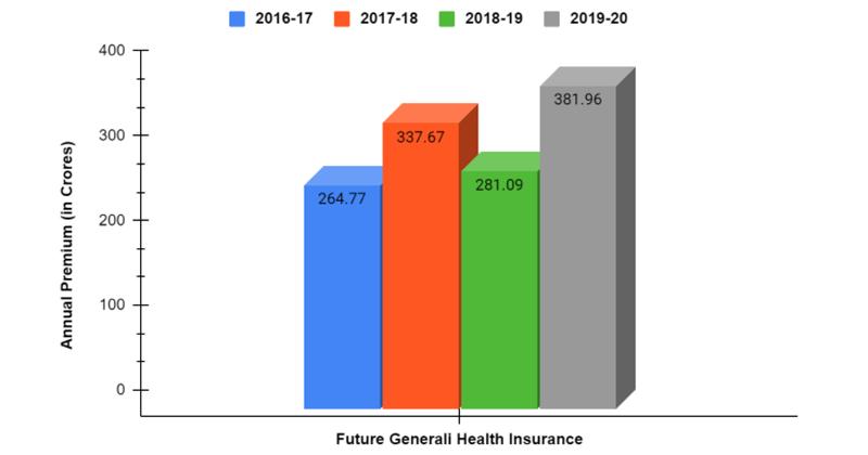 Annual Premium of Future Generali form 2016-2020