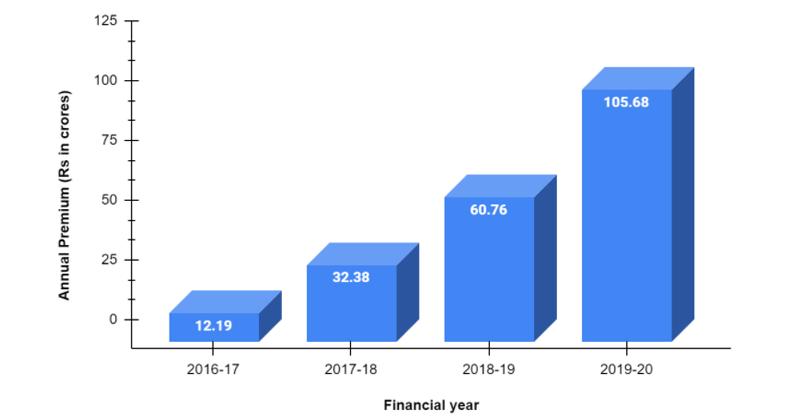 Annual Premium of Kotak General Insurance Company from 2016- 2020