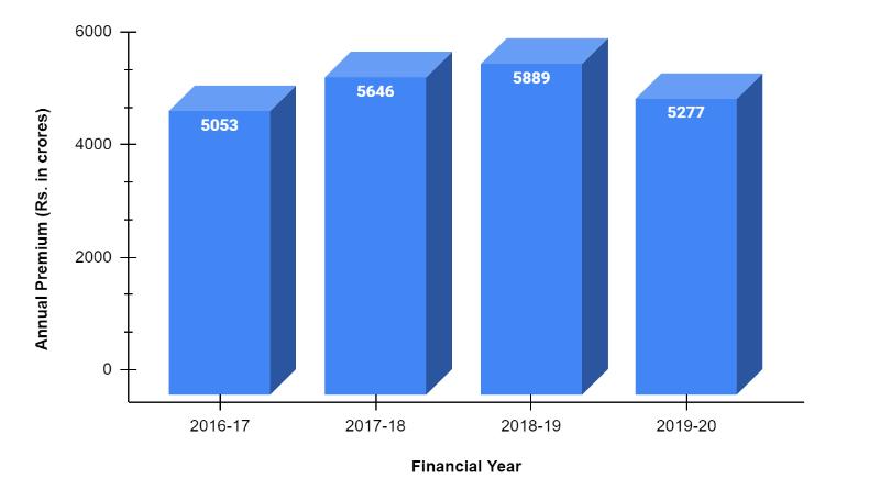 Annual Premium of National Insurance