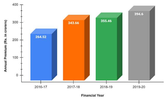 Annual Premium Of Royal Sundaram General Insurance from 2016 to 2020