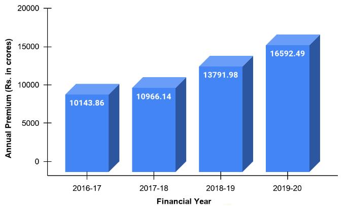 Annual Premium of SBI Life Insurance Company