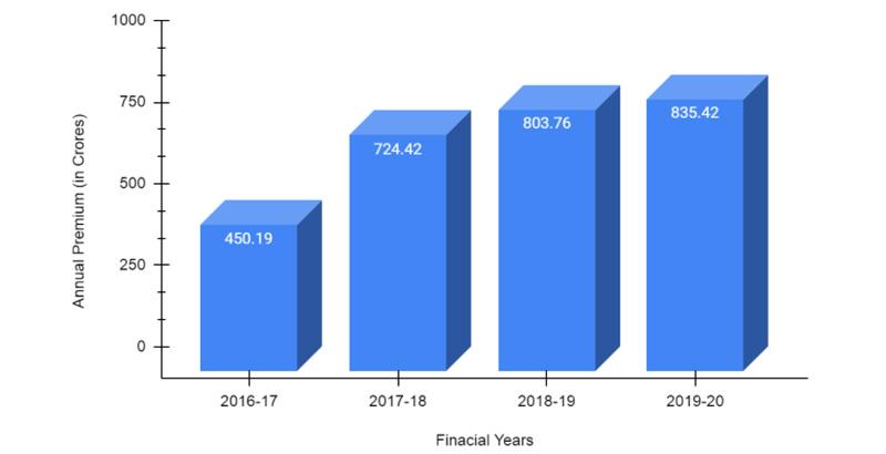 Annual Premium of Tata AIG for FY2016-2020