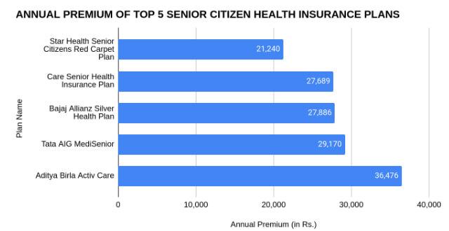 Annual Premium of Top 5 Senior-Citizen Health Insurance Plans