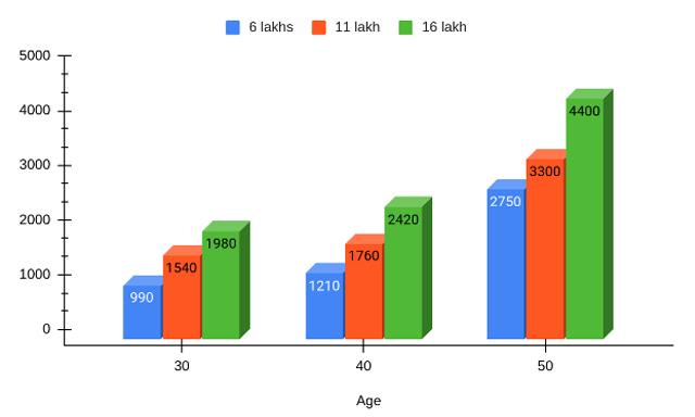 Annual Premium Rates at Different Ages and Sum Insured
