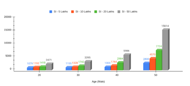 Annual Premium Rates iCan Enhanced Non-Smoker