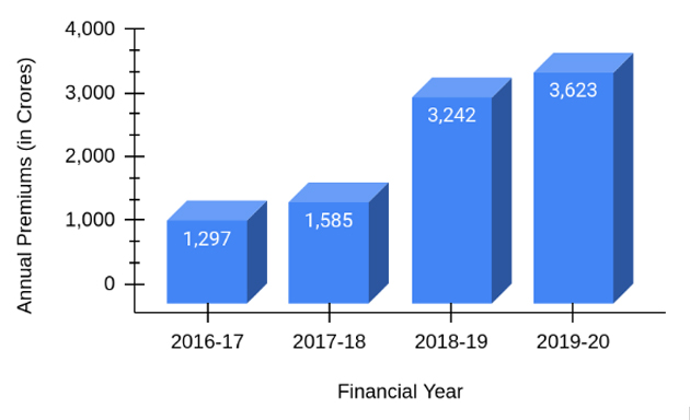 Annual Premiums of HDFC Ergo Across India From Financial Year 2016-2020