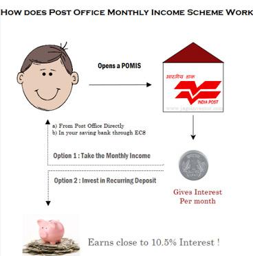 post office monthly scheme