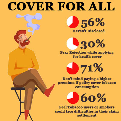 smoker can buy insurance