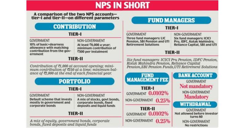national pension scheme(nps)