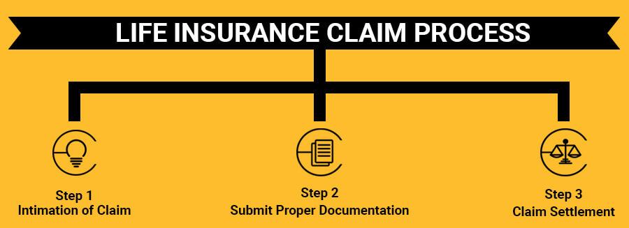 Life Insurance Claim Process