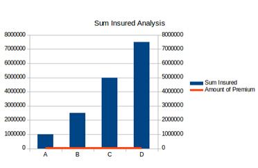 sum insured analysis