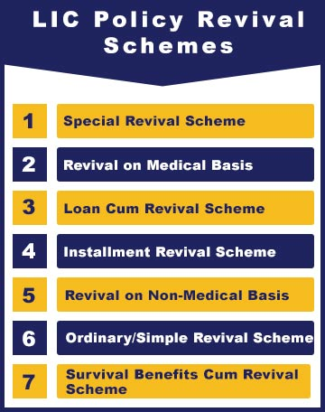 LIC Policy Revival Schemes