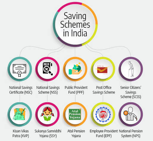 saving schemes in India
