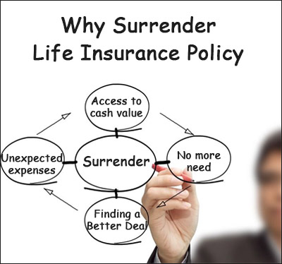 why to surrender life insurance policy