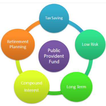 ppf benefits
