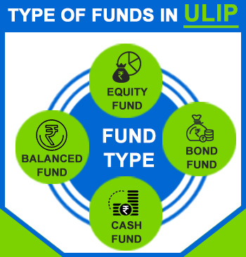 ULIP Funds