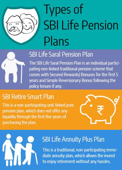 SBI Retirement Plans Types