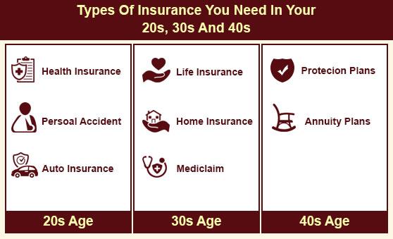 Insurance in 20s, 30s, 40s