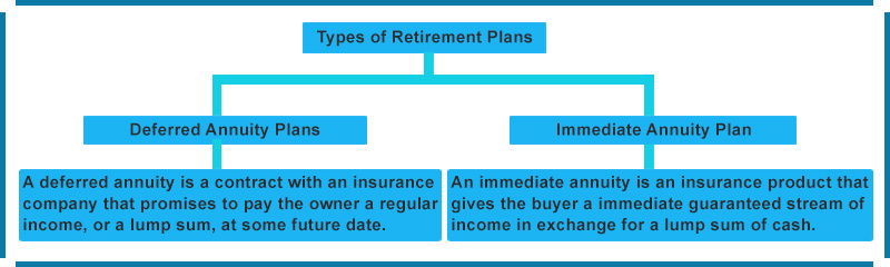 Types of Retirement Plans