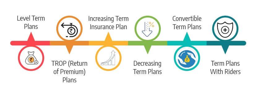 types of term insurance plan