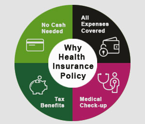 why health insurance policy