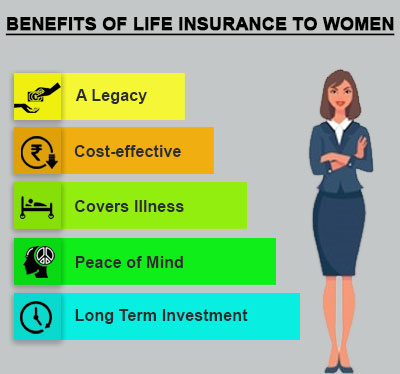 need of life insurance for women