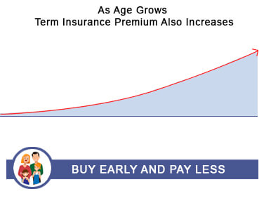 As Age Grows Term Insurance Premium Also Increases