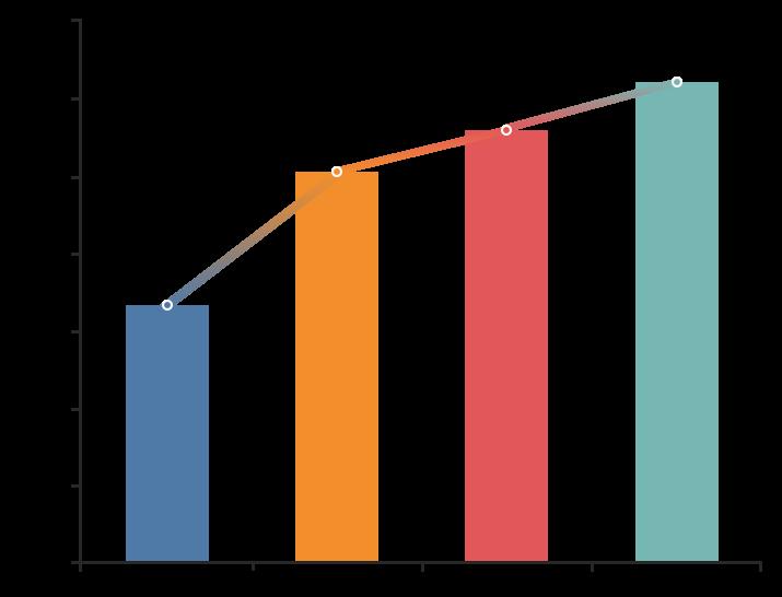 Average Premium By Coverage Type