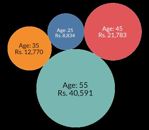 Average Premium Price Age