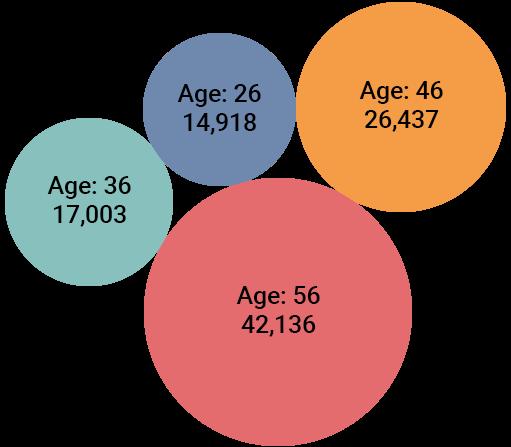 Average Premium Prices - Age