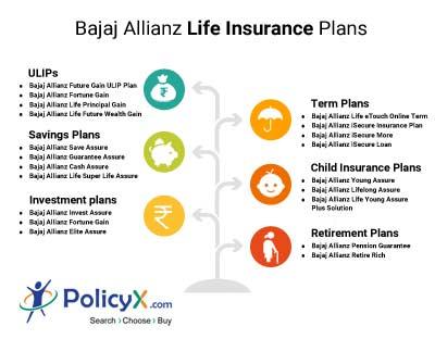 Bajaj Allianz Life Insurance Plans