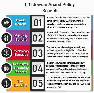 Benefits LIC Jeevan Anand