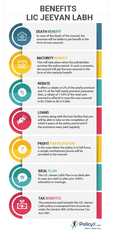 Lic Jeevan Labh Plan 836 Online Reviews Features Benefits