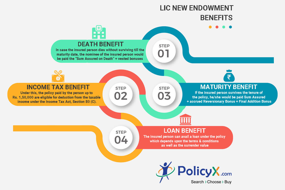 Lic New Endowment Plan 914 Online Reviews Features Benefits