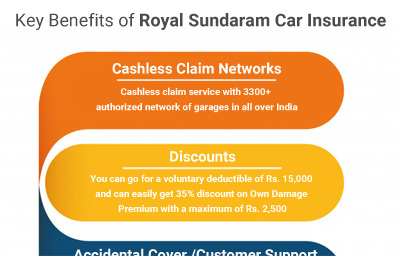 Key Benefits of Royal Sundaram Car Insurance