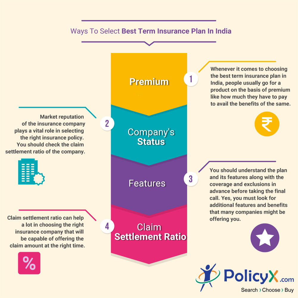 Best Term Insurance Plans in India - Top 6 Term Plans 16 ...