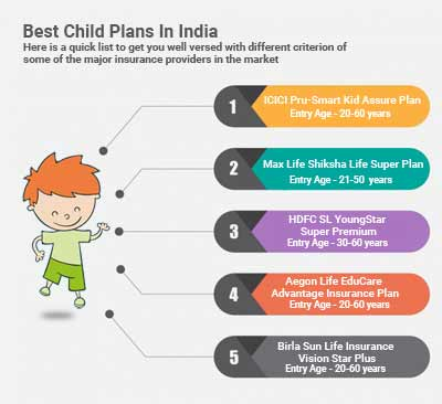 Best Child Plans In India