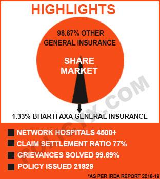 Bharti Axa Hightlights