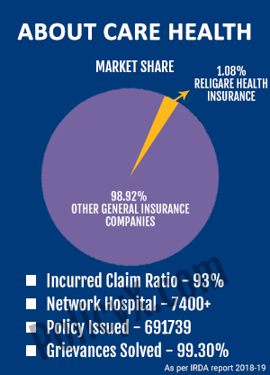 Care Health Insurance Formerly Religare Health Insurance Renewal Premium Calculator Policyx Com
