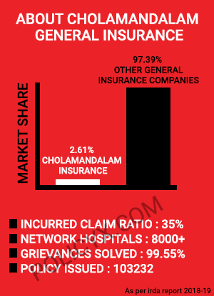 Cholamandalam Health Insurance Highlights