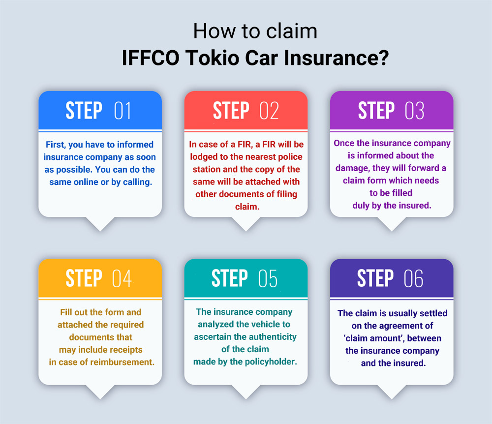Iffco Tokio Car Insurance - Renewal, Reviews & Premium