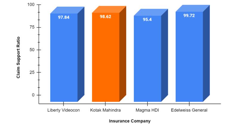 Claim Support chart of Kotak General Insurance